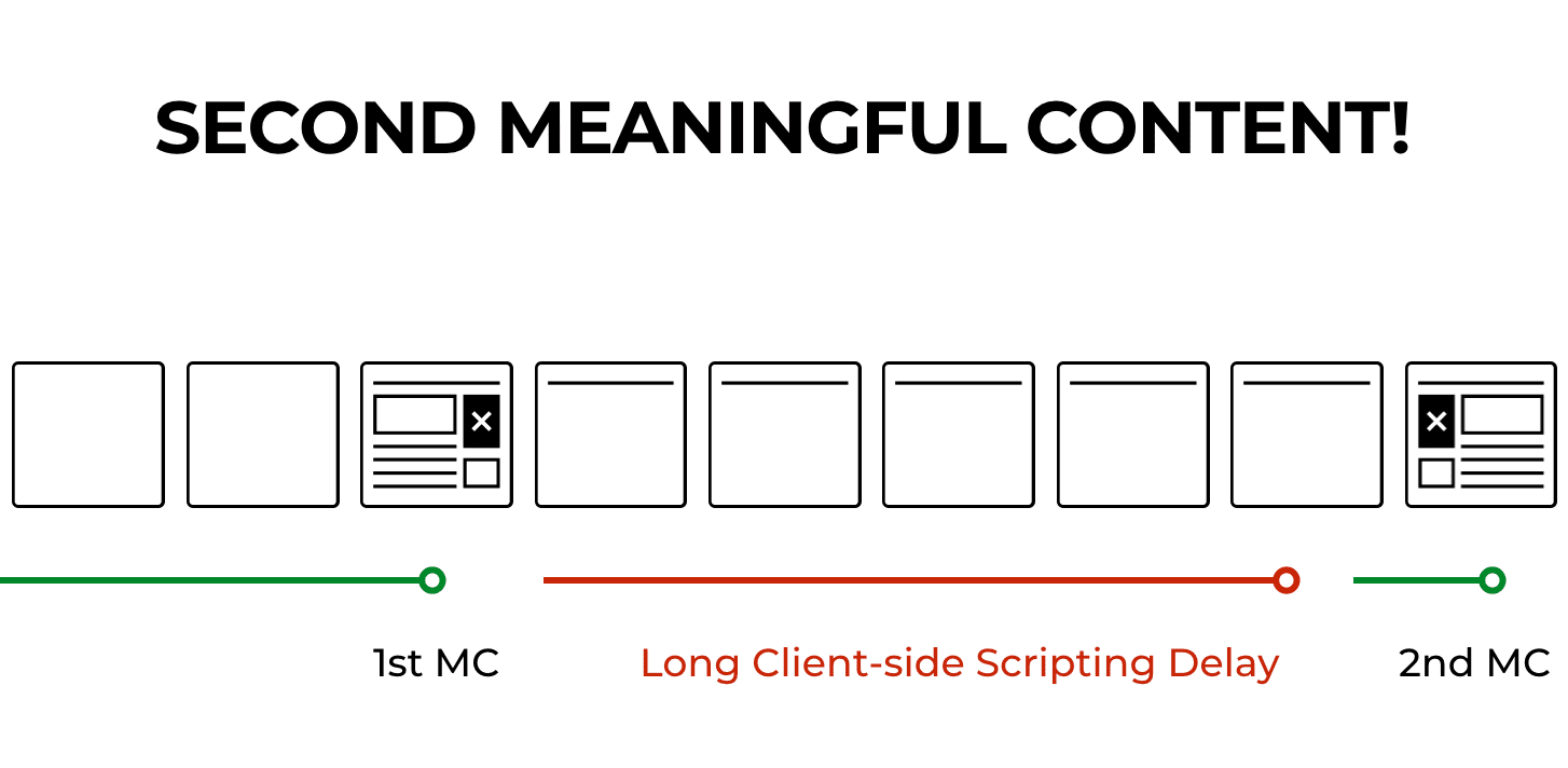 timeline showing first and second meaningful content, with a long delay