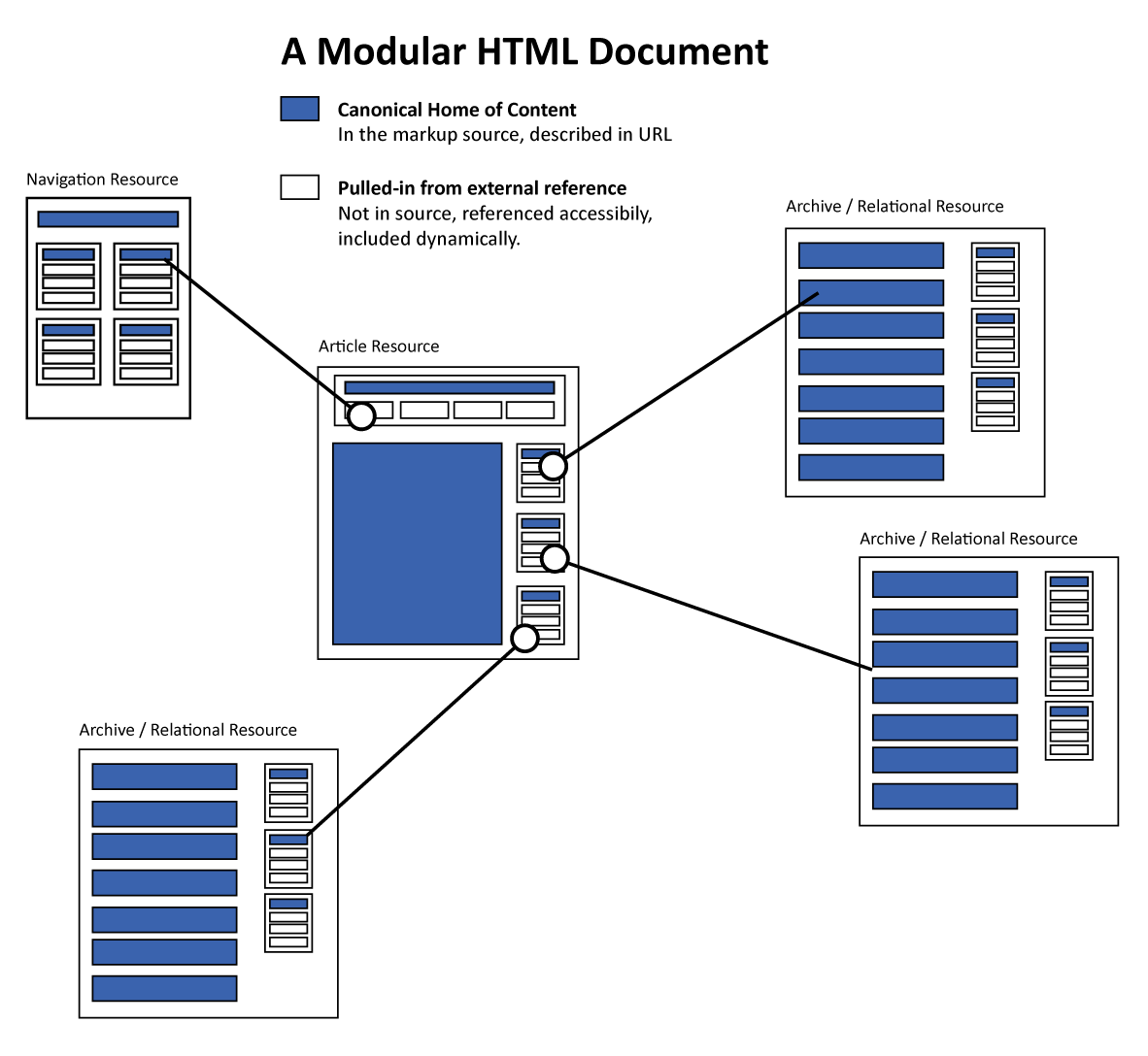 a concept diagram of a modularwebpage
