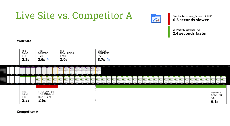 example performance audit slide: competitor comparison