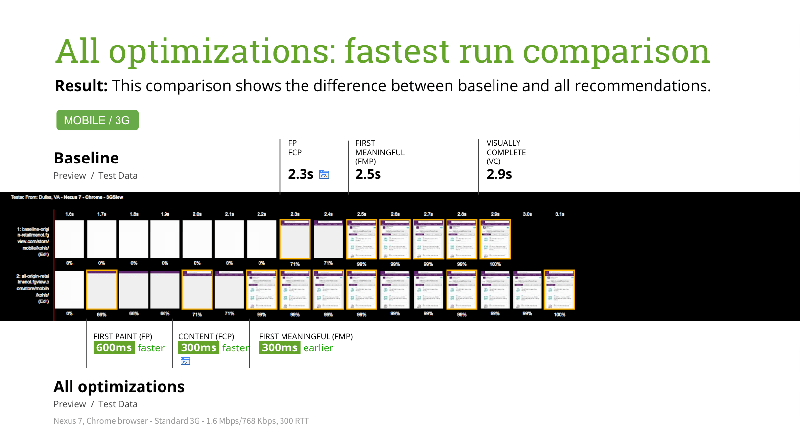 example performance audit slide: testing all optimizations