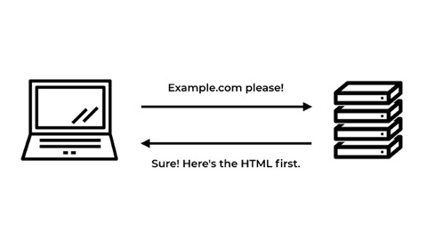 diagram of a browser asking a server for a webpage
