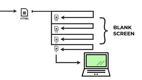 diagram of CSS and JS files being requested before page can visibly render